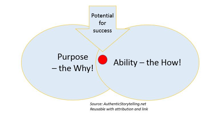 purpose and ability with point of sucess